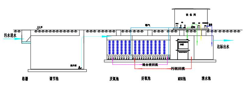 地埋式污水处理设备处理工艺