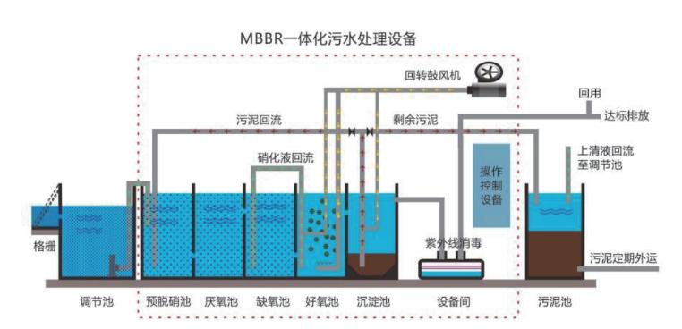 一体化mbbr污水处理工艺