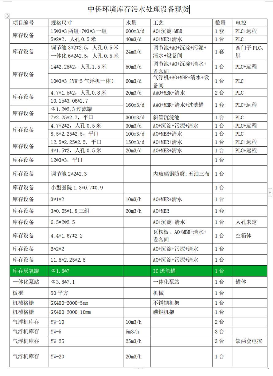 中侨环境污水处理设备现货库存表