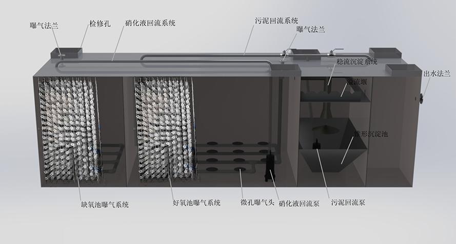 地埋式污水处理设备的内部结构图